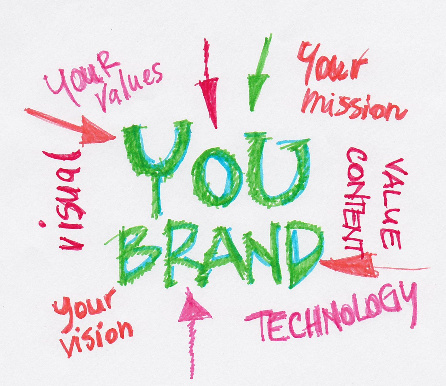 Midicom: Personal Branding